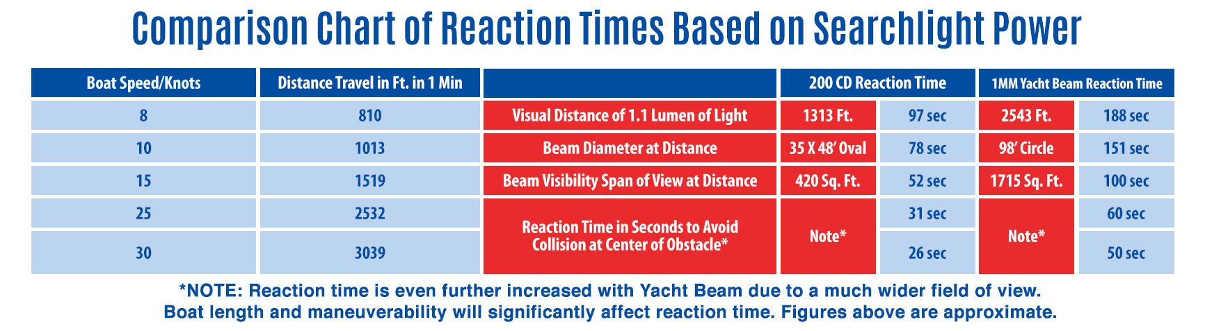 Comparison Chart of Reaction Times Based on Searchlight Power