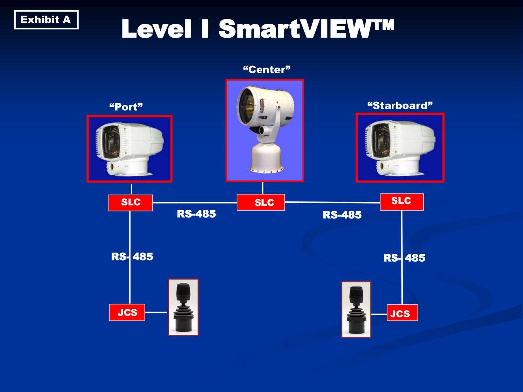 Level I SmartVIEW