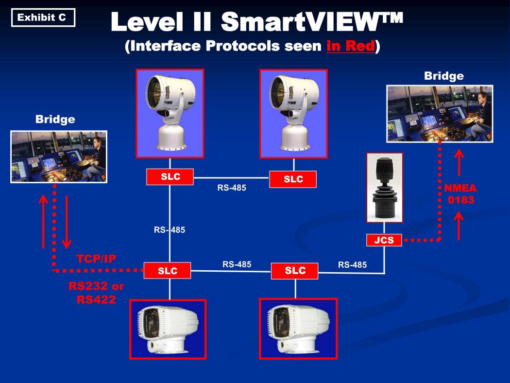 Level II SmartVIEW