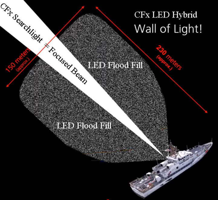 LED Hybrid Option